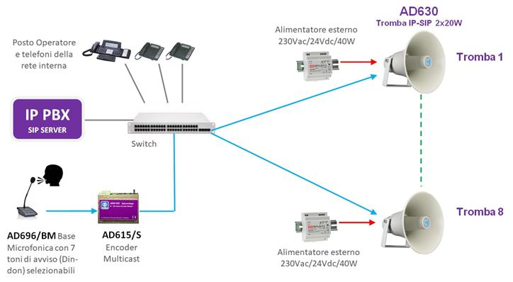 Applicazione audio ip sip industria meccanica rumorosa