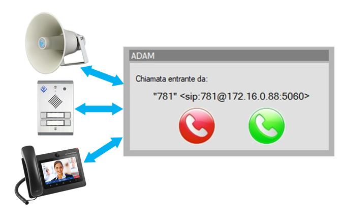 Configurazione ADAM